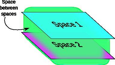 Space between spaces